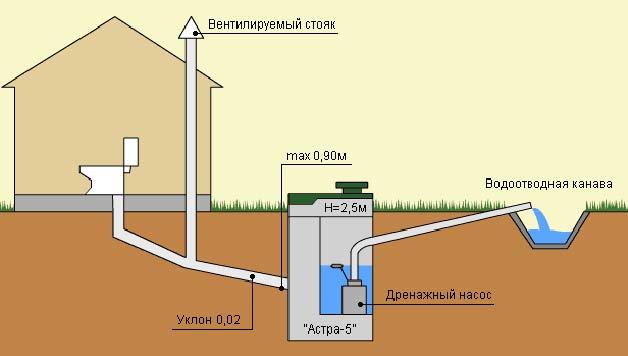 Схема устройства внешней канализации.  Более современной и эффективной является прокладка канализации в частном доме...